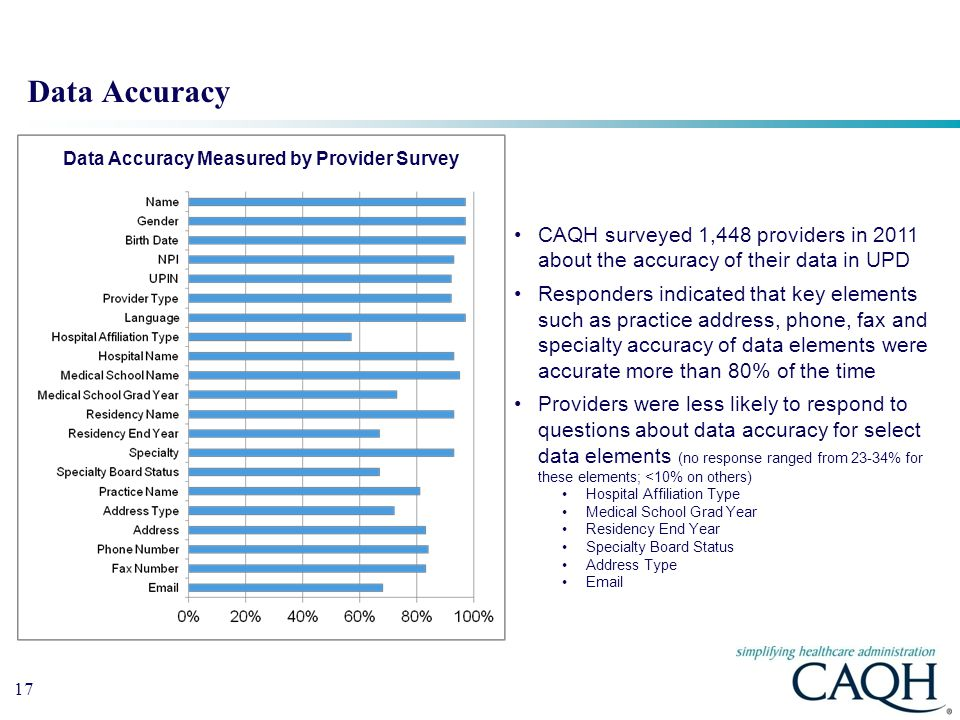 17 Data Accuracy CAQH surveyed 1,448 providers in 2011 about the accuracy of their data in UPD Responders indicated that key elements such as practice address, phone, fax and specialty accuracy of data elements were accurate more than 80% of the time Providers were less likely to respond to questions about data accuracy for select data elements (no response ranged from 23-34% for these elements; <10% on others) Hospital Affiliation Type Medical School Grad Year Residency End Year Specialty Board Status Address Type Email Data Accuracy Measured by Provider Survey