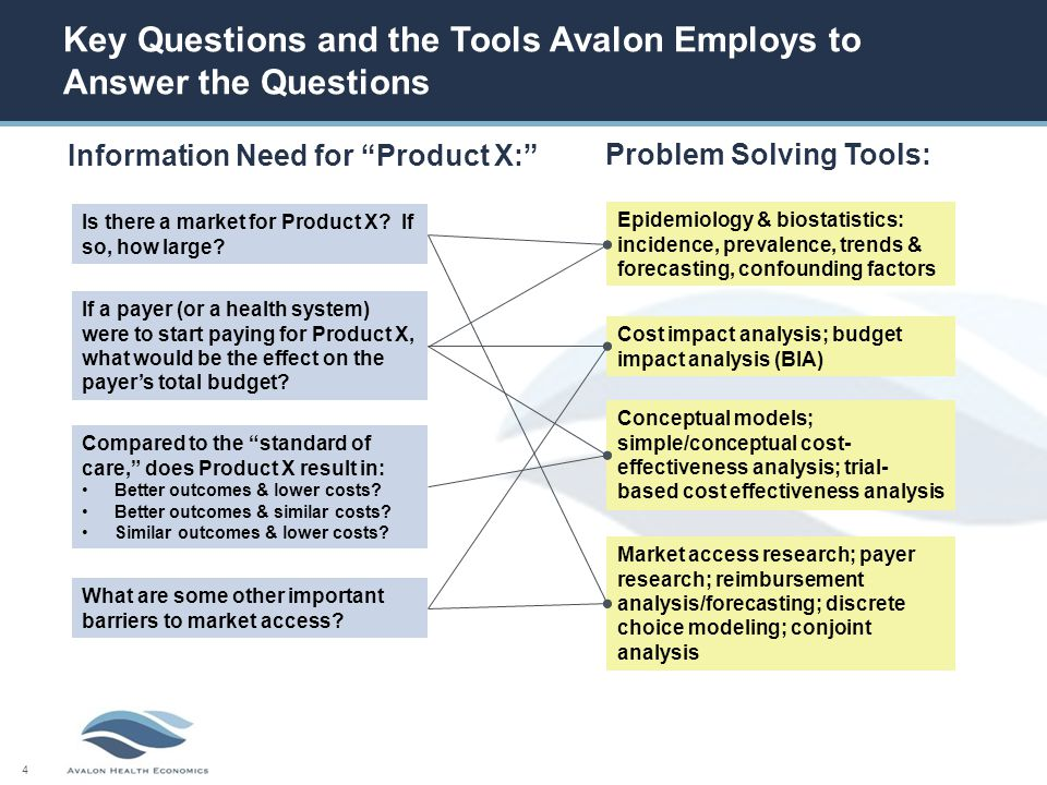 4 Key Questions and the Tools Avalon Employs to Answer the Questions Information Need for Product X: Problem Solving Tools: Is there a market for Product X.