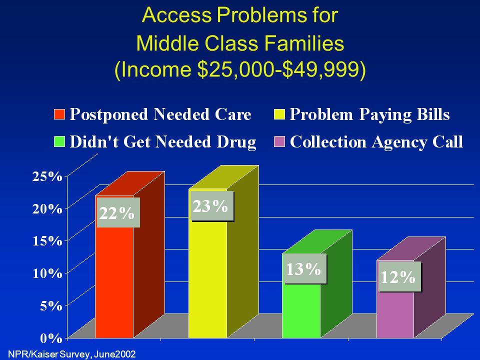 Access Problems for Middle Class Families (Income $25,000-$49,999) NPR/Kaiser Survey, June2002