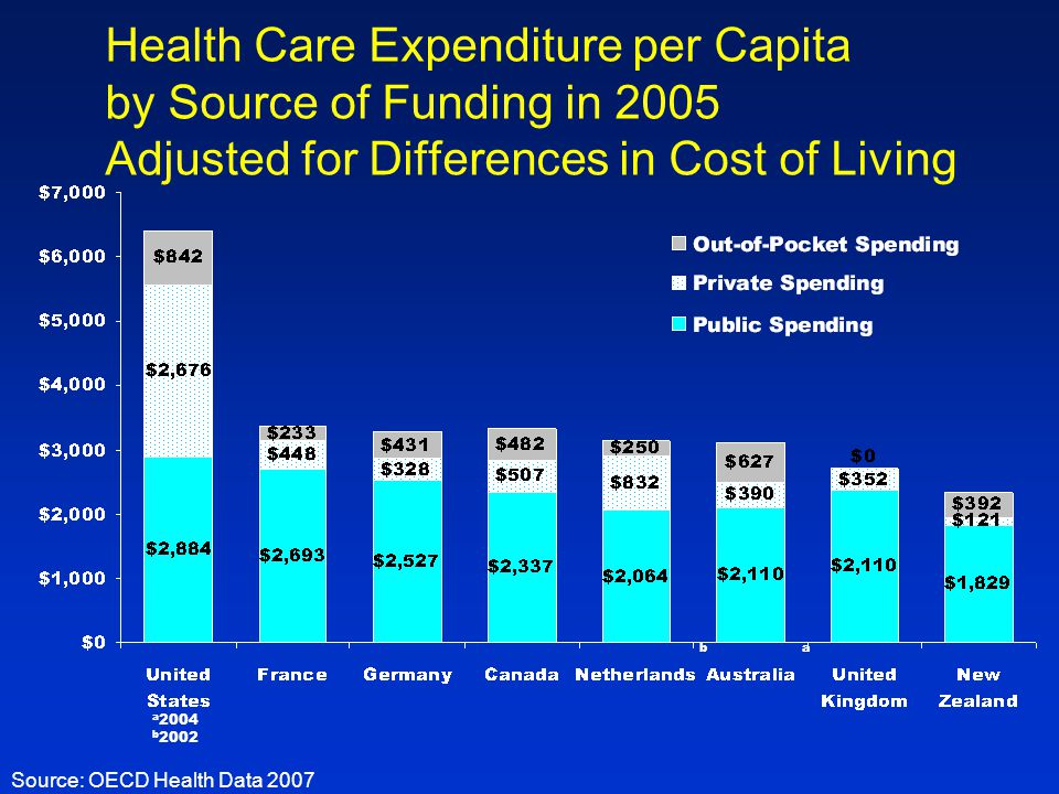 Health Care Expenditure per Capita by Source of Funding in 2005 Adjusted for Differences in Cost of Living ab a 2004 b 2002 Source: OECD Health Data 2007