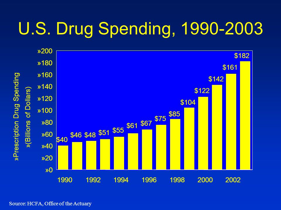 U.S. Drug Spending, 1990-2003 Source: HCFA, Office of the Actuary $40 $46$48 $51 $55 $61 $67 $75 $104 $122 $142 $161 $182 $85 »0»0 »20 »40 »60 »80 »10