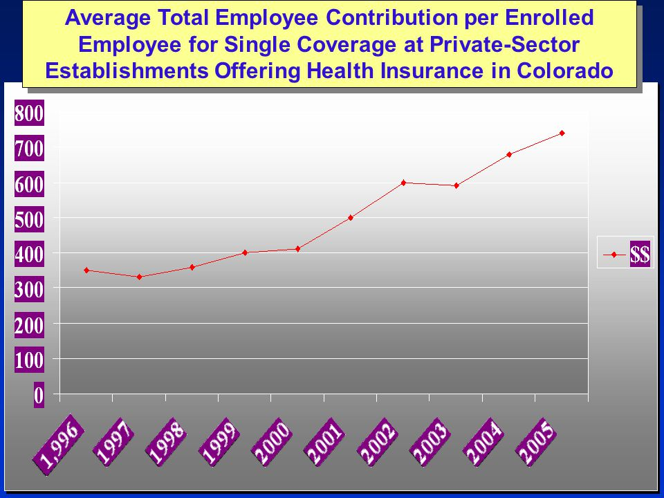 Average Total Employee Contribution per Enrolled Employee for Single Coverage at Private-Sector Establishments Offering Health Insurance in Colorado