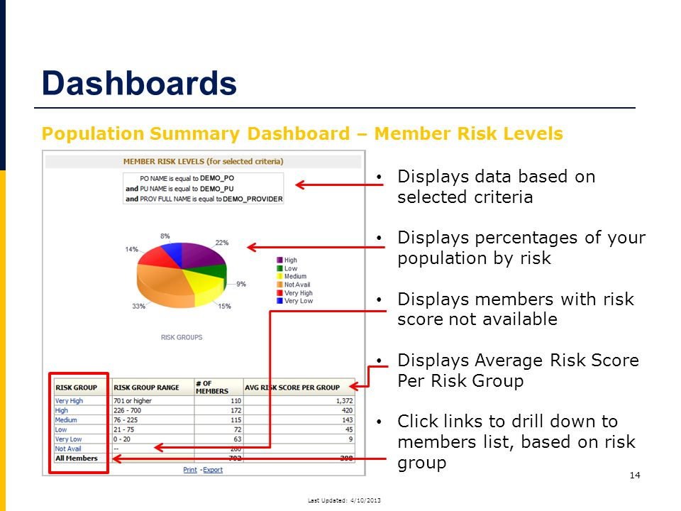 14 Displays data based on selected criteria Displays percentages of your population by risk Displays members with risk score not available Displays Average Risk Score Per Risk Group Click links to drill down to members list, based on risk group Dashboards Population Summary Dashboard – Member Risk Levels Last Updated: 4/10/2013