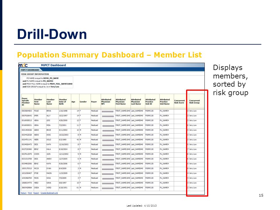 15 Displays members, sorted by risk group Drill-Down Population Summary Dashboard – Member List Last Updated: 4/10/2013