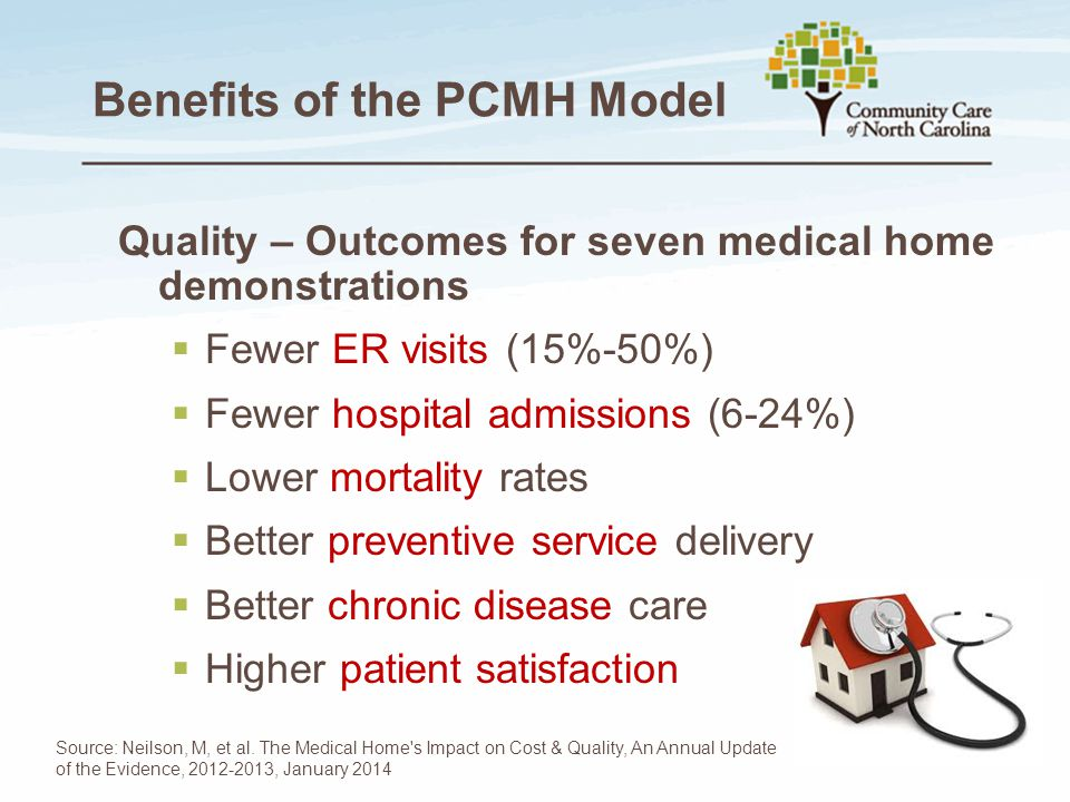 Benefits of the PCMH Model Quality – Outcomes for seven medical home demonstrations  Fewer ER visits (15%-50%)  Fewer hospital admissions (6-24%)  Lower mortality rates  Better preventive service delivery  Better chronic disease care  Higher patient satisfaction Source: Neilson, M, et al.