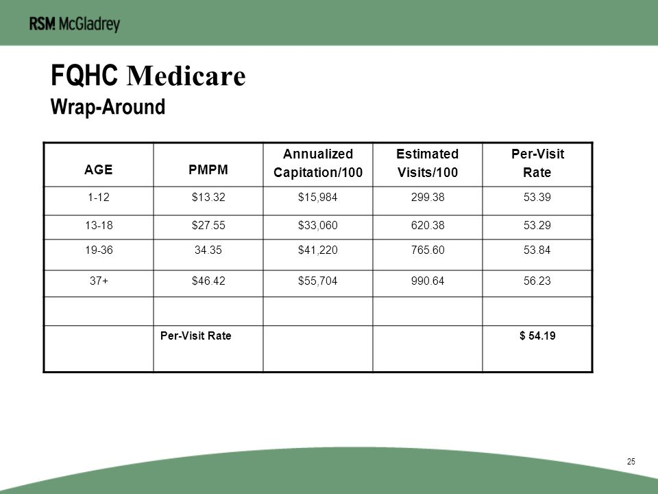 FQHC Medicare Wrap-Around Proc Code Procedure DescriptionEstimated Units Plan Rate Weighted Rate 99211Est. Office Visit38$ 21.16$ 804 99212Est. Office