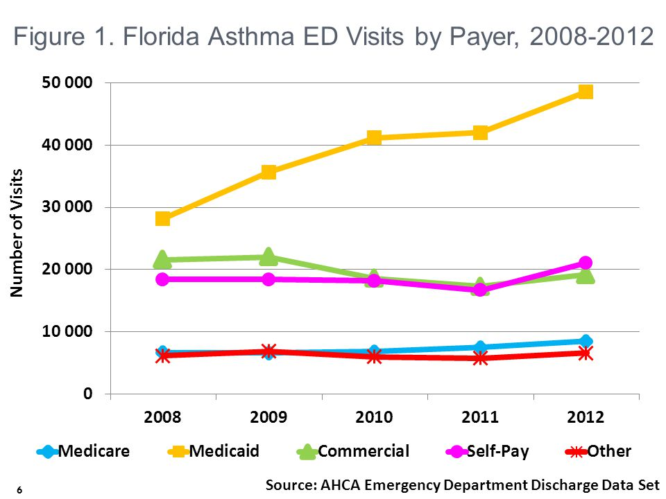 7 Figure 2. Florida Asthma Hospitalizations by Payer, 2008-2012 7