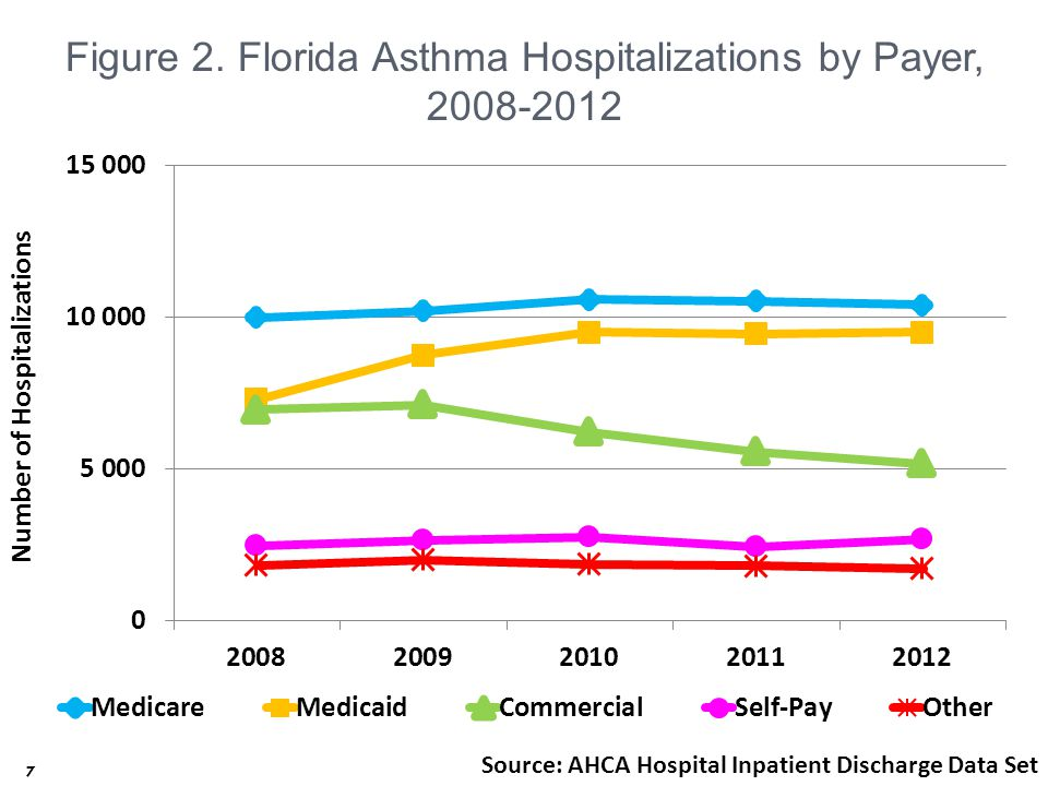 18  Methods:  Urban, low income patients with asthma from 4 zip codes identified through logs of ED visits or hospitalizations  Offered an enhanced care model  Parent completed interviews conducted at enrollment and at 6-and 12-month contacts  Hospital administrative data used to assess ED visits and hospitalizations at enrollment and 1 and 2 years after enrollment  Hospital costs of the program were compared with the hospital costs of a neighboring community with similar demographics Community Asthma Initiative: Evaluation of a Quality Improvement Program for Comprehensive Asthma Care
