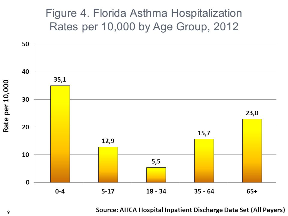 Resources for Providers 40  Healthiest Weight Florida: A Life Course Approach  Free 2-Credit Continuing Medical Education Course (CME)  http://www.healthiestweightflorida.com/activities/life-course.html http://www.healthiestweightflorida.com/activities/life-course.html  Asthma and Allergy Foundation of America's Asthma Management and Education Online Training  Free 7-Continuing Education (CE) Credits for Nurses and Respiratory Therapists  http://www.floridahealth.gov/diseases-and- conditions/asthma/_documents/aafa-training.pdf http://www.floridahealth.gov/diseases-and- conditions/asthma/_documents/aafa-training.pdf