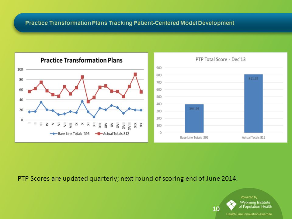 Practice Transformation Plans Tracking Patient-Centered Model Development PTP Scores are updated quarterly; next round of scoring end of June 2014.