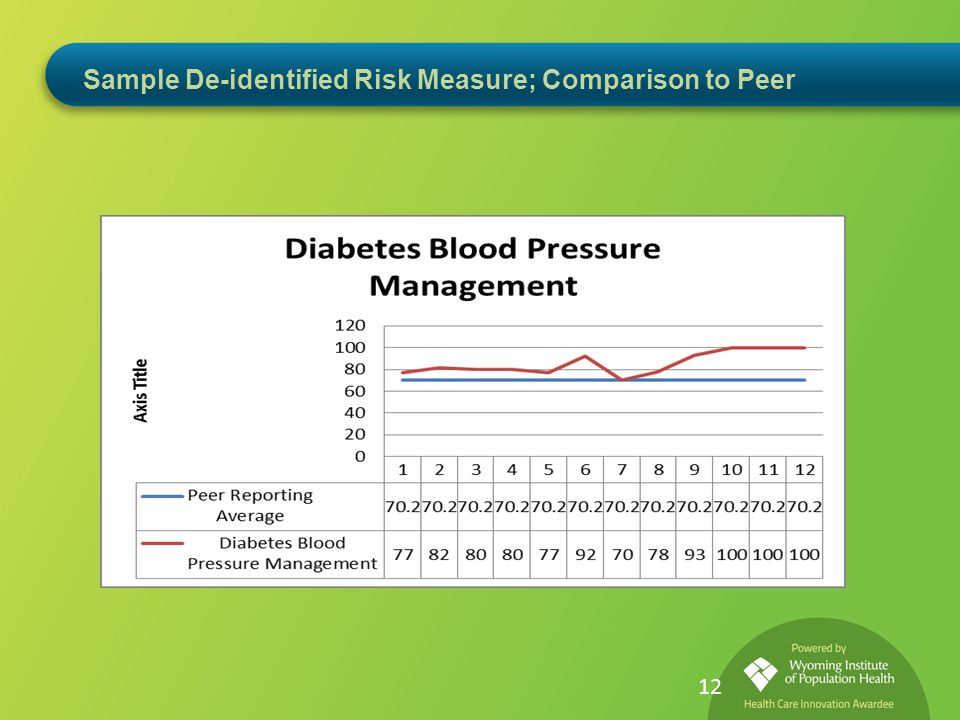 Sample De-identified Risk Measure; Comparison to Peer 12