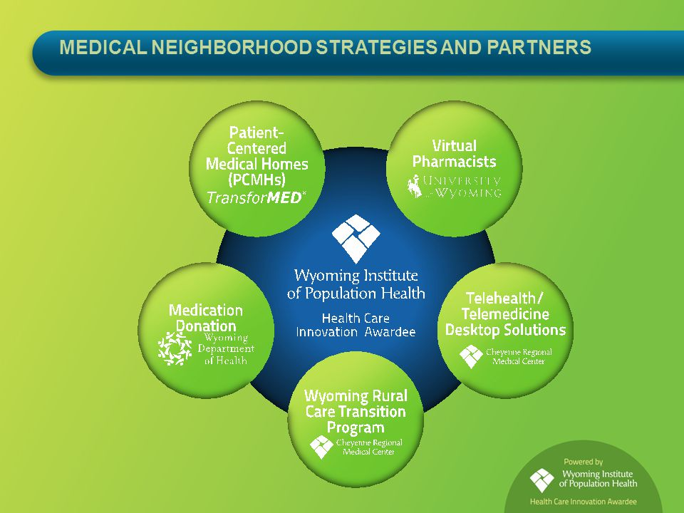 PCMH Payer Partners Cooperative relationships with physicians, primary care providers Counter incentives for supply-driven care Reward medical homes for producing better health (not just more health care) Patient care oriented to best outcomes Medicaid, Blue Cross/Blue Shield of Wyoming, WINhealth, United, CIGNA (next year)