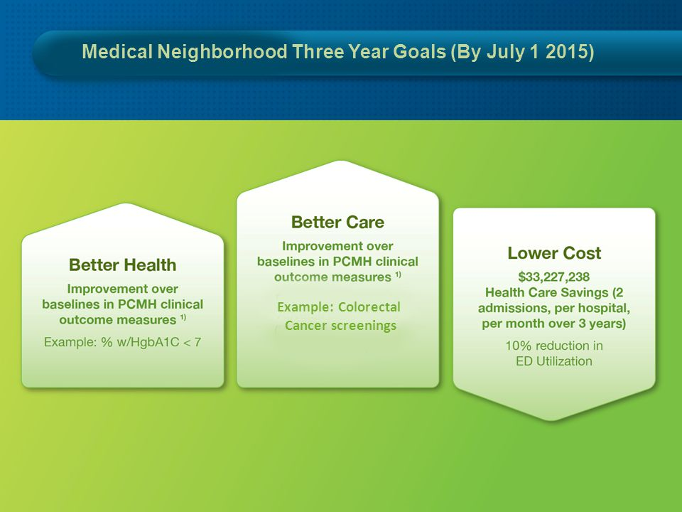 Goals (by 6/30/2015) Medical Neighborhood Three Year Goals (By July 1 2015) Example: Colorectal Cancer screenings