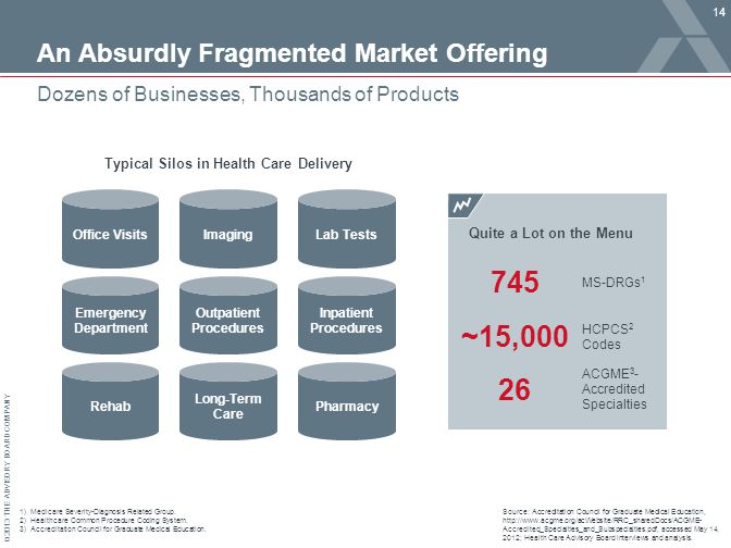 © 2013 THE ADVISORY BOARD COMPANY An Absurdly Fragmented Market Offering 14 Dozens of Businesses, Thousands of Products Source: Accreditation Council for Graduate Medical Education, http://www.acgme.org/acWebsite/RRC_sharedDocs/ACGME- Accredited_Specialties_and_Subspecialties.pdf, accessed May 14, 2012; Health Care Advisory Board interviews and analysis.