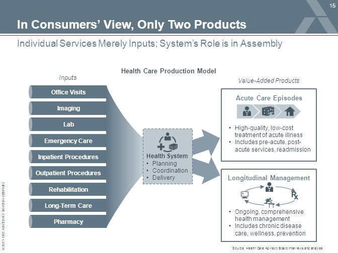 © 2013 THE ADVISORY BOARD COMPANY In Consumers' View, Only Two Products 15 Individual Services Merely Inputs; System's Role is in Assembly Health Care Production Model Inputs Office Visits Imaging Lab Emergency Care Inpatient Procedures Outpatient Procedures Rehabilitation Long-Term Care Pharmacy Health System Acute Care Episodes Longitudinal Management High-quality, low-cost treatment of acute illness Includes pre-acute, post- acute services, readmission Ongoing, comprehensive health management Includes chronic disease care, wellness, prevention Value-Added Products Planning Coordination Delivery Source: Health Care Advisory Board interviews and analysis.