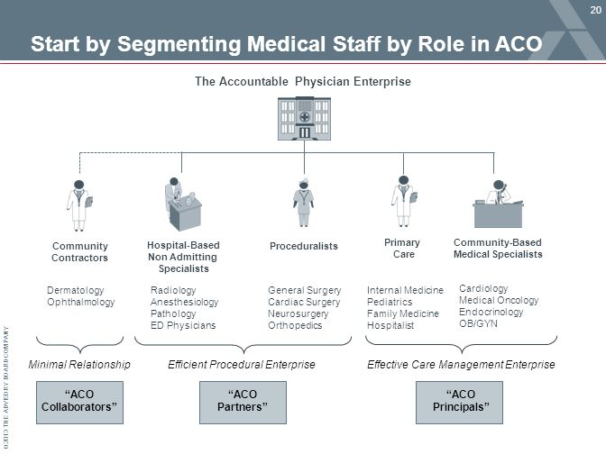 © 2013 THE ADVISORY BOARD COMPANY Start by Segmenting Medical Staff by Role in ACO 20 The Accountable Physician Enterprise Community Contractors Hospi