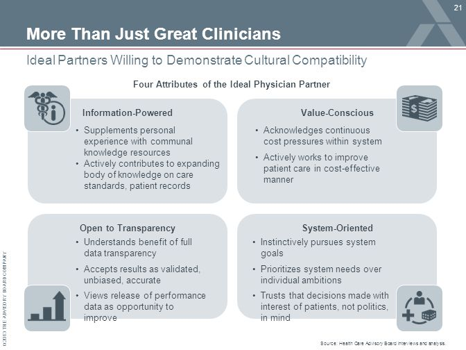 © 2013 THE ADVISORY BOARD COMPANY More Than Just Great Clinicians 21 Ideal Partners Willing to Demonstrate Cultural Compatibility Information-PoweredValue-Conscious Open to TransparencySystem-Oriented Instinctively pursues system goals Prioritizes system needs over individual ambitions Trusts that decisions made with interest of patients, not politics, in mind Understands benefit of full data transparency Accepts results as validated, unbiased, accurate Views release of performance data as opportunity to improve Supplements personal experience with communal knowledge resources Actively contributes to expanding body of knowledge on care standards, patient records Source: Health Care Advisory Board interviews and analysis.