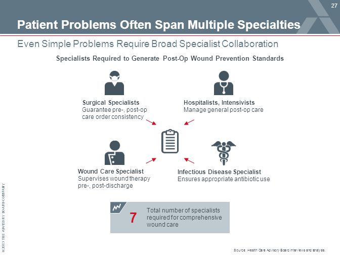 © 2013 THE ADVISORY BOARD COMPANY Patient Problems Often Span Multiple Specialties 27 Source: Health Care Advisory Board interviews and analysis.