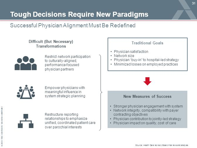 © 2013 THE ADVISORY BOARD COMPANY Tough Decisions Require New Paradigms 31 Successful Physician Alignment Must Be Redefined Difficult (But Necessary) Transformations New Measures of Success Restrict network participation to culturally-aligned, performance-focused physician partners Empower physicians with meaningful influence in system strategic planning Restructure reporting relationships to emphasize unified, coordinated patient care over parochial interests Physician satisfaction Network size Physician buy-in to hospital-led strategy Minimized losses on employed practices Stronger physician engagement with system Network integrity, compatibility with payer contracting objectives Physician contribution to jointly-led strategy Physician impact on quality, cost of care Traditional Goals Source: Health Care Advisory Board interviews and analysis.