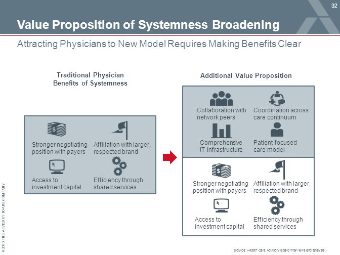 © 2013 THE ADVISORY BOARD COMPANY Value Proposition of Systemness Broadening 32 Attracting Physicians to New Model Requires Making Benefits Clear Traditional Physician Benefits of Systemness Additional Value Proposition Stronger negotiating position with payers Affiliation with larger, respected brand Access to investment capital Efficiency through shared services Collaboration with network peers Coordination across care continuum Comprehensive IT infrastructure Stronger negotiating position with payers Affiliation with larger, respected brand Access to investment capital Efficiency through shared services Patient-focused care model Source: Health Care Advisory Board interviews and analysis.