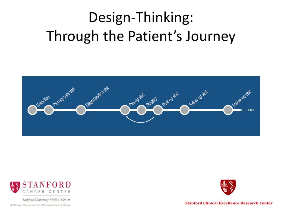 Design-Thinking: Through the Patient's Journey