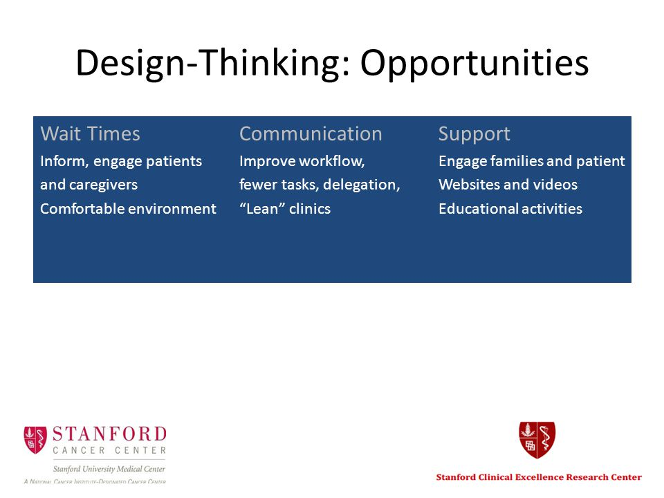 Design-Thinking: Opportunities Wait Times CommunicationSupport Inform, engage patients Improve workflow, Engage families and patient and caregiversfewer tasks, delegation, Websites and videos Comfortable environment Lean clinics Educational activities
