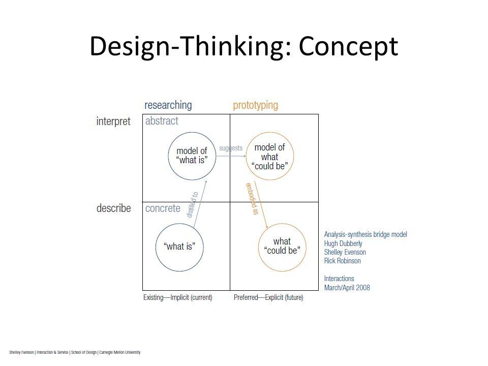 Design-Thinking: Concept
