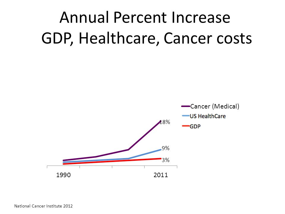Annual Percent Increase GDP, Healthcare, Cancer costs National Cancer Institute 2012