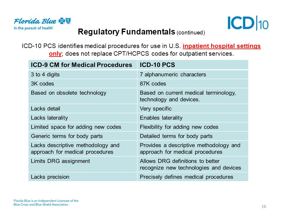 16 Regulatory Fundamentals (continued) ICD-10 PCS identifies medical procedures for use in U.S.