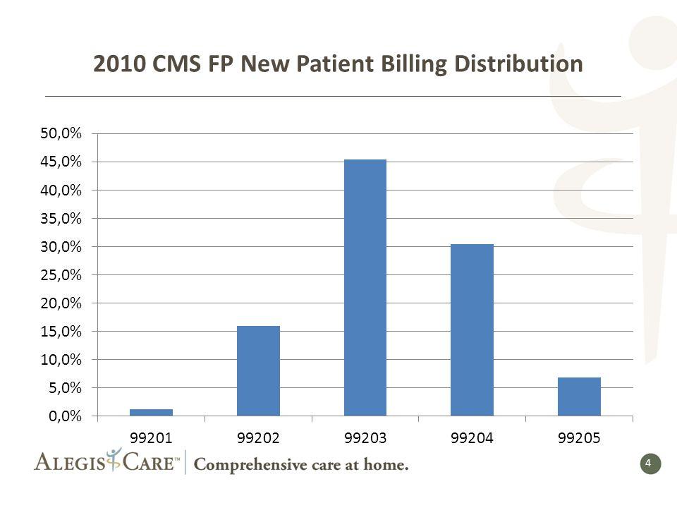 4 4 2010 CMS FP New Patient Billing Distribution