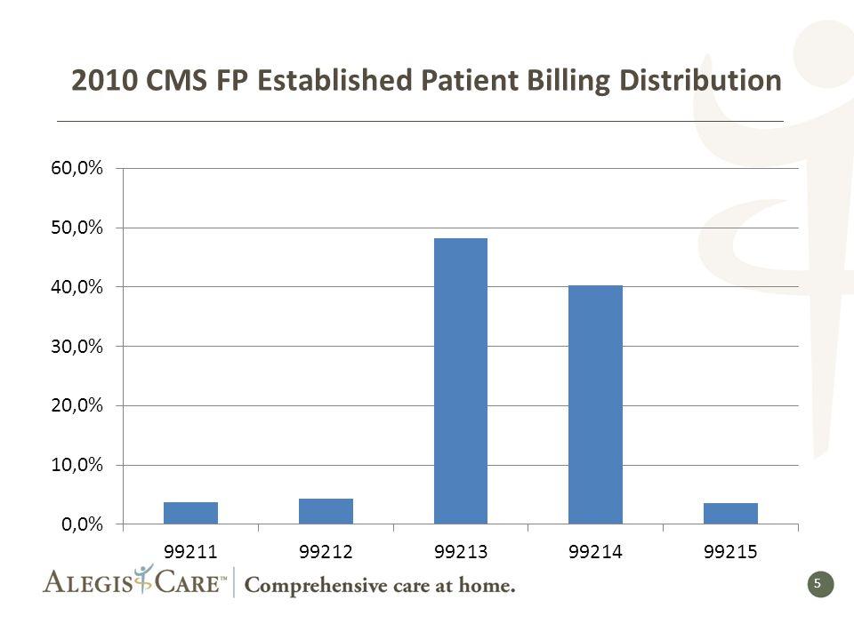 5 5 2010 CMS FP Established Patient Billing Distribution