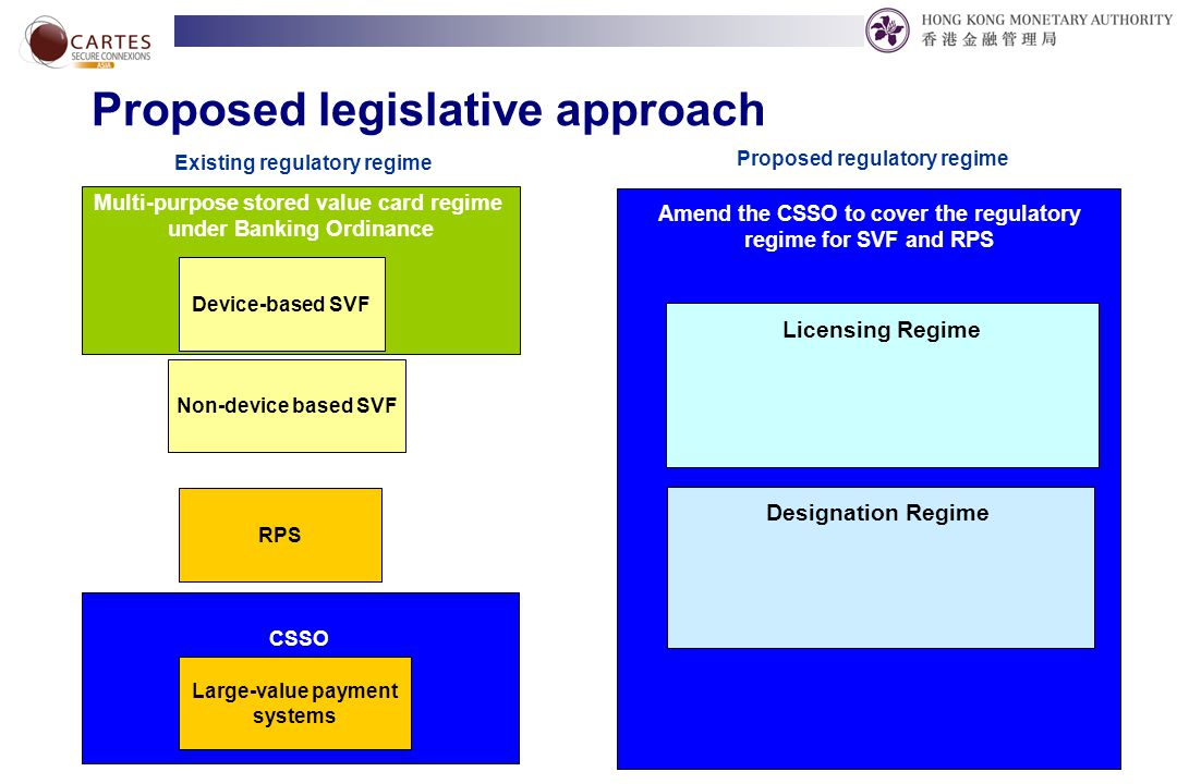 10 Proposed legislative approach Multi-purpose stored value card regime under Banking Ordinance CSSO Existing regulatory regime Proposed regulatory regime Licensing Regime Designation Regime Amend the CSSO to cover the regulatory regime for SVF and RPS Device-based SVF Non-device based SVF RPS Large-value payment systems