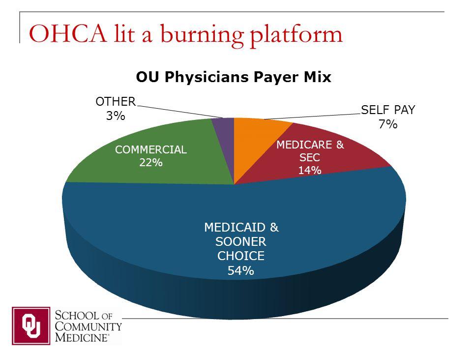 OHCA lit a burning platform