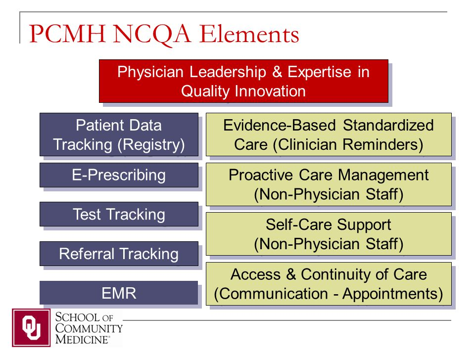 PCMH NCQA Elements Physician Leadership & Expertise in Quality Innovation Patient Data Tracking (Registry) Evidence-Based Standardized Care (Clinician Reminders) Proactive Care Management (Non-Physician Staff) Self-Care Support (Non-Physician Staff) Access & Continuity of Care (Communication - Appointments) E-Prescribing Test Tracking Referral Tracking EMR
