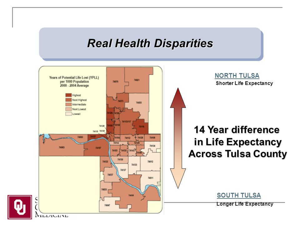 Shorter Life Expectancy Real Health Disparities Longer Life Expectancy NORTH TULSA SOUTH TULSA 14 Year difference in Life Expectancy Across Tulsa County