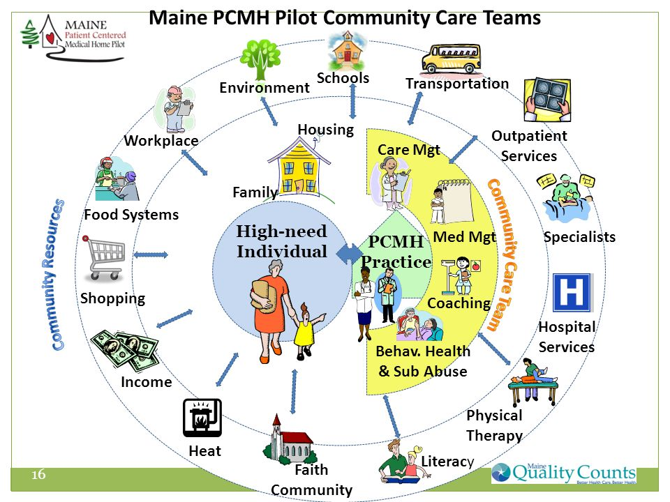 PCMH Practice High-need Individual Maine PCMH Pilot Community Care Teams Transportation Workplace Environment Food Systems Shopping Income Heat Faith Community Literacy Coaching Physical Therapy Hospital Services Specialists Outpatient Services Med Mgt Housing Care Mgt Behav.