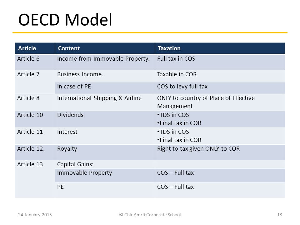 OECD Model ArticleContentTaxation Article 6Income from Immovable Property.Full tax in COS Article 7Business Income.Taxable in COR In case of PECOS to