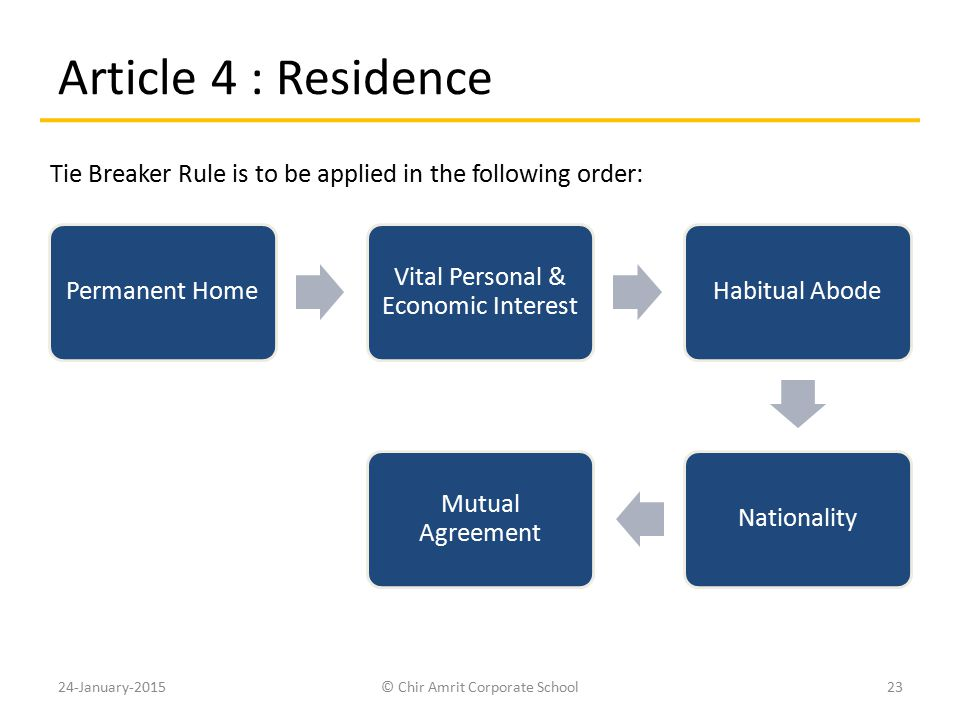 Article 4 : Residence Permanent Home Vital Personal & Economic Interest Habitual AbodeNationality Mutual Agreement 24-January-201523© Chir Amrit Corpo