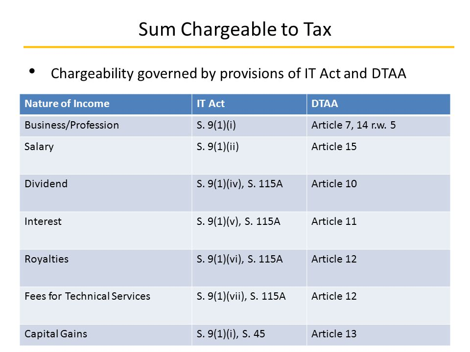 Sum Chargeable to Tax Chargeability governed by provisions of IT Act and DTAA 24-January-2015© Chir Amrit Corporate School34 Nature of IncomeIT ActDTA