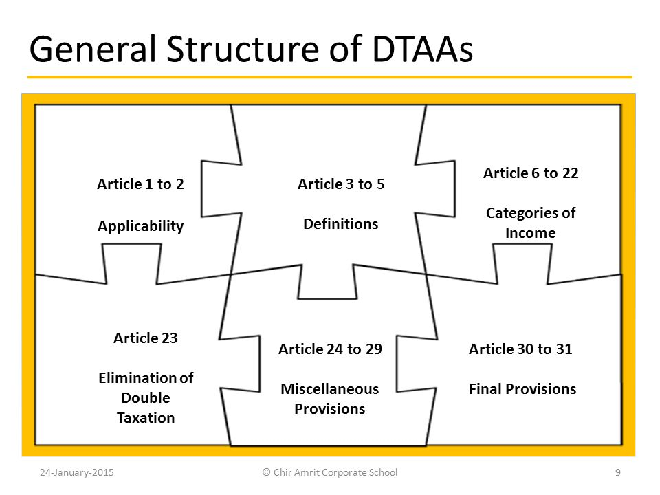 General Structure of DTAAs Article 1 to 2 Applicability Article 3 to 5 Definitions Article 6 to 22 Categories of Income Article 23 Elimination of Doub