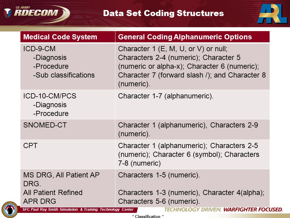 SFC Paul Ray Smith Simulation & Training Technology Center * Classification * Data Set Coding Structures Medical Code SystemGeneral Coding Alphanumeri