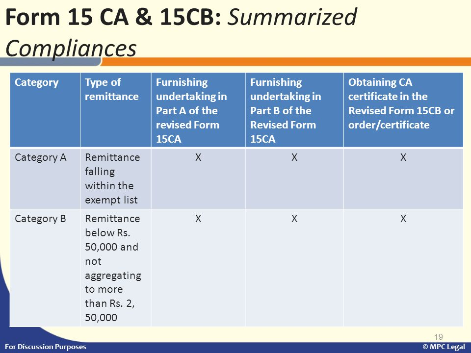 19 For Discussion Purposes © MPC Legal Form 15 CA & 15CB: Summarized Compliances CategoryType of remittance Furnishing undertaking in Part A of the re