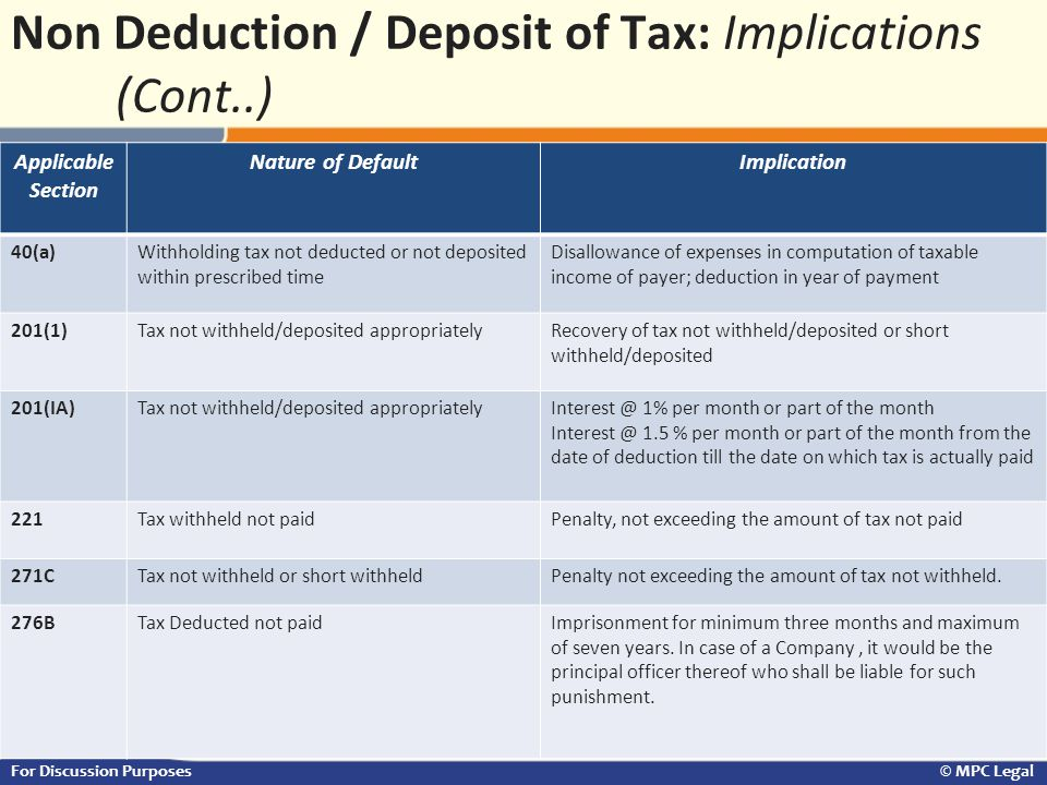 33 For Discussion Purposes © MPC Legal Applicable Section Nature of DefaultImplication 40(a)Withholding tax not deducted or not deposited within presc