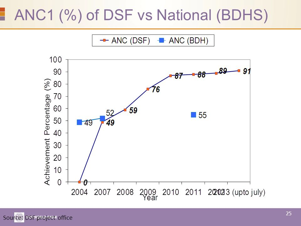 ANC1 (%) of DSF vs National (BDHS) Source: DSF project office 25