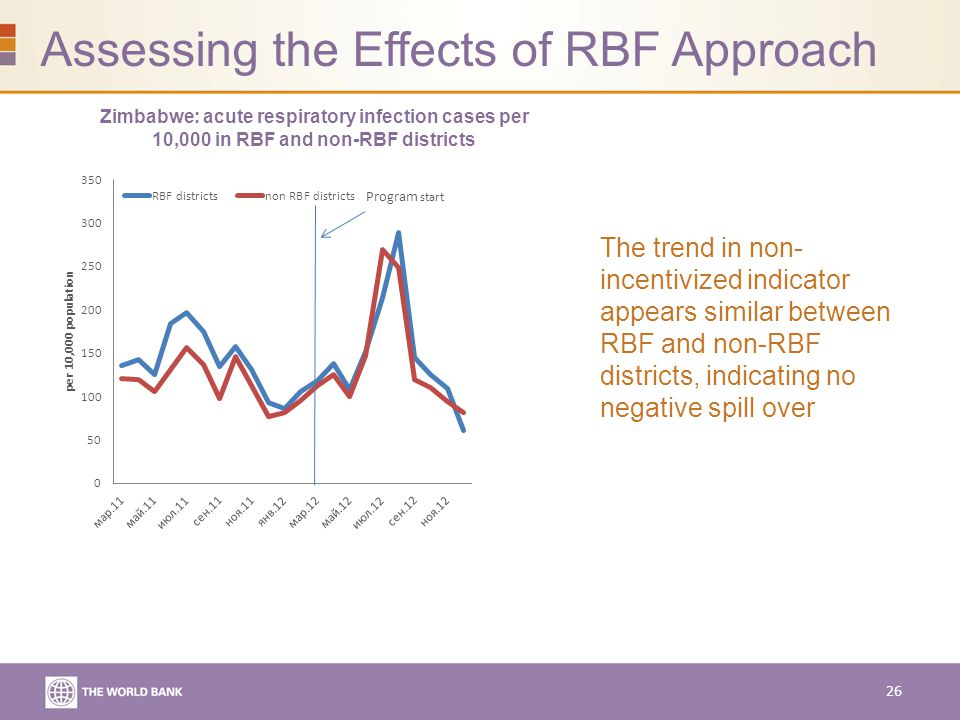 Assessing the Effects of RBF Approach Zimbabwe: acute respiratory infection cases per 10,000 in RBF and non-RBF districts The trend in non- incentivized indicator appears similar between RBF and non-RBF districts, indicating no negative spill over 26