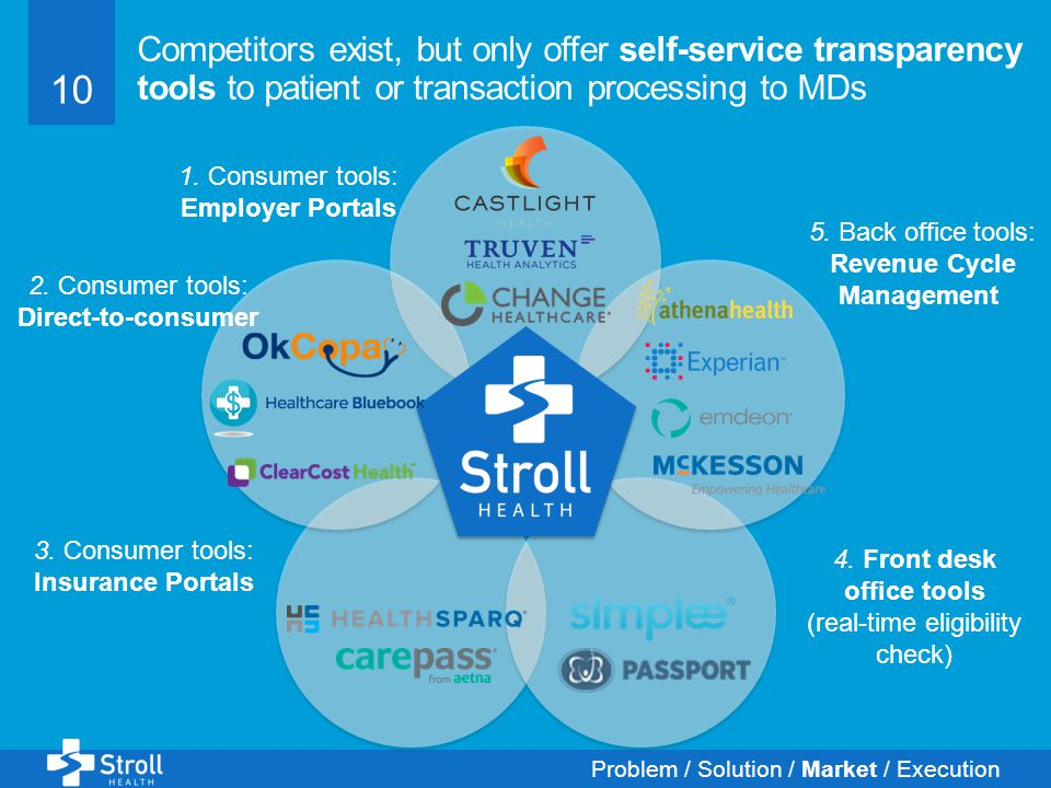 10 Competitors exist, but only offer self-service transparency tools to patient or transaction processing to MDs Problem / Solution / Market / Execution 5.