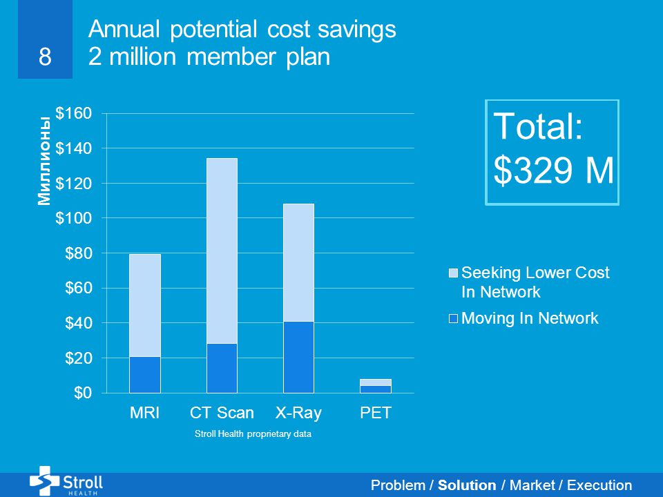 8 Annual potential cost savings 2 million member plan Stroll Health proprietary data Problem / Solution / Market / Execution