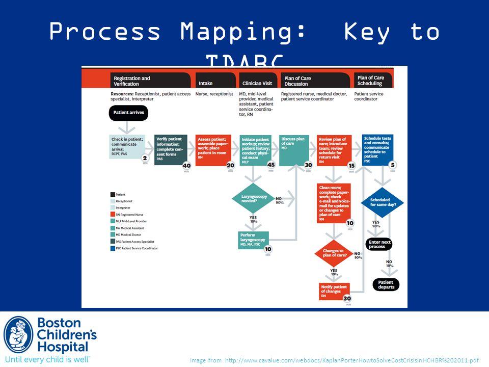 Process Mapping: Key to TDABC Image from http://www.cavalue.com/webdocs/KaplanPorterHowtoSolveCostCrisisinHCHBR%202011.pdf