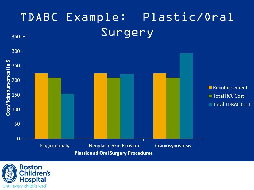 TDABC Example: Plastic/Oral Surgery