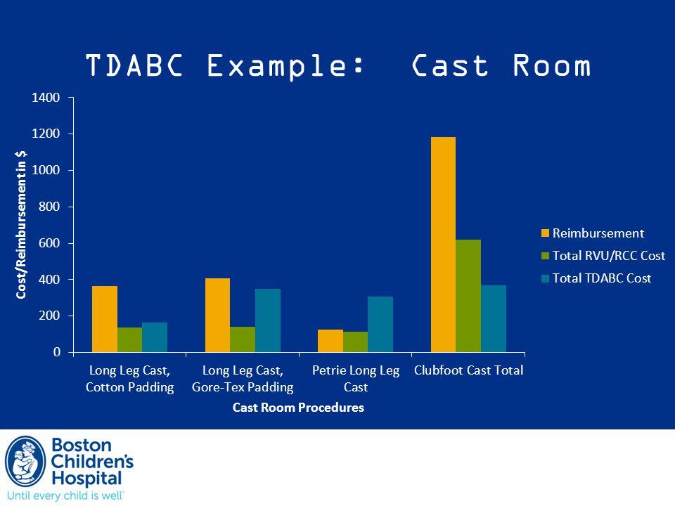 TDABC Example: Cast Room